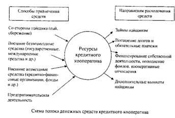Схема потока денежных средств кооперативы